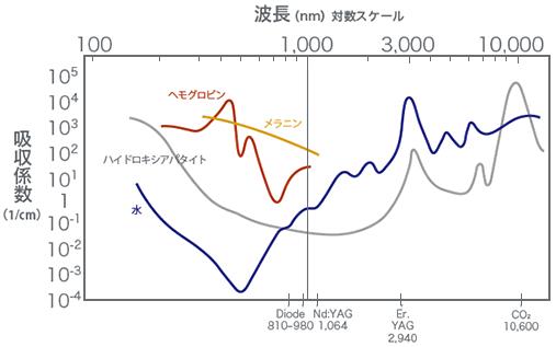 レーザーの波長