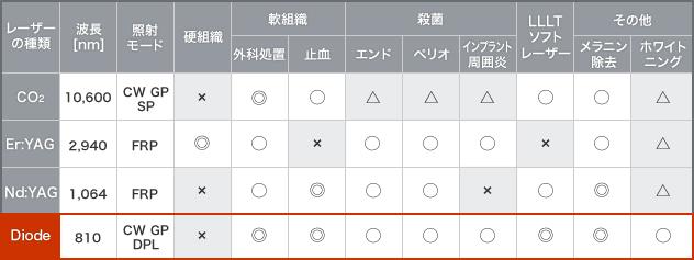 ダイオードレーザー表